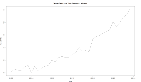 A time series of seasonally-adjusted widget sales
