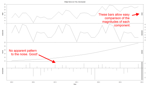 A time series of widget sales decomposed into seasonal, trend and noise/remainder components